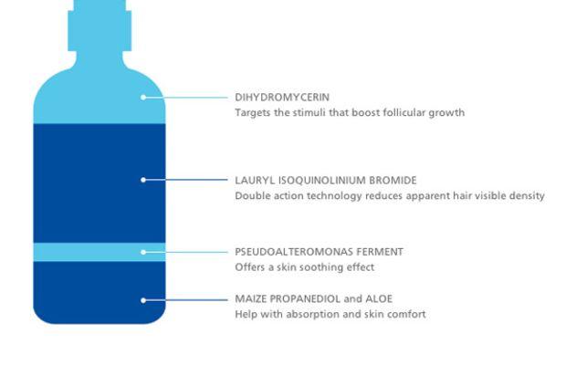 Inhibitif Advanced Hair-Free Serum Ingredients