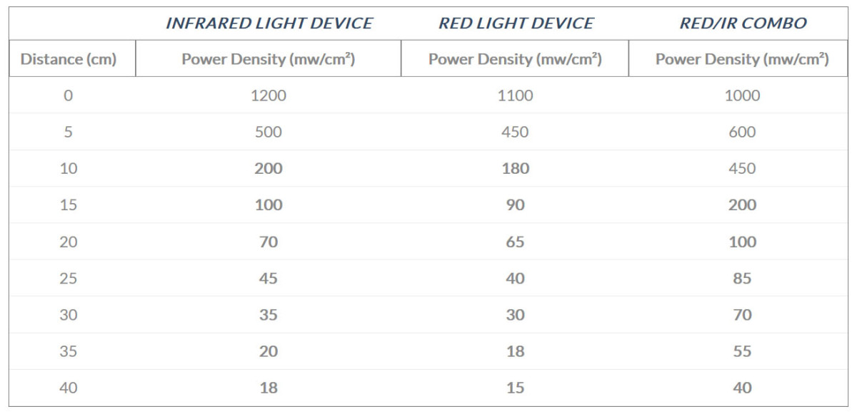 Light device power density